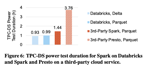 tpc-ds performance